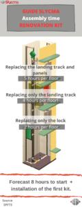 Assembly time renovation kit
