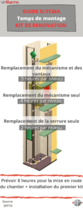 Montage kit de rénovation