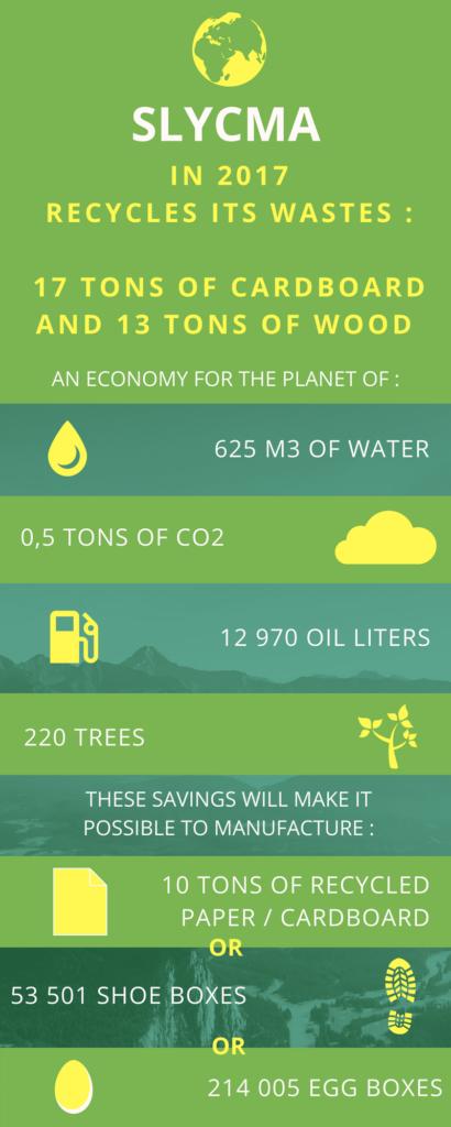 Infography recycling Slycma