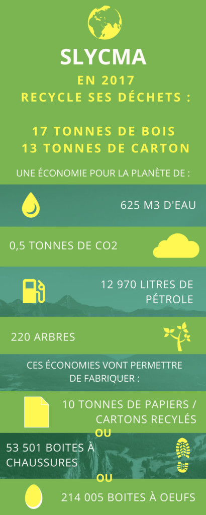Recyclage Infographie Slycma
