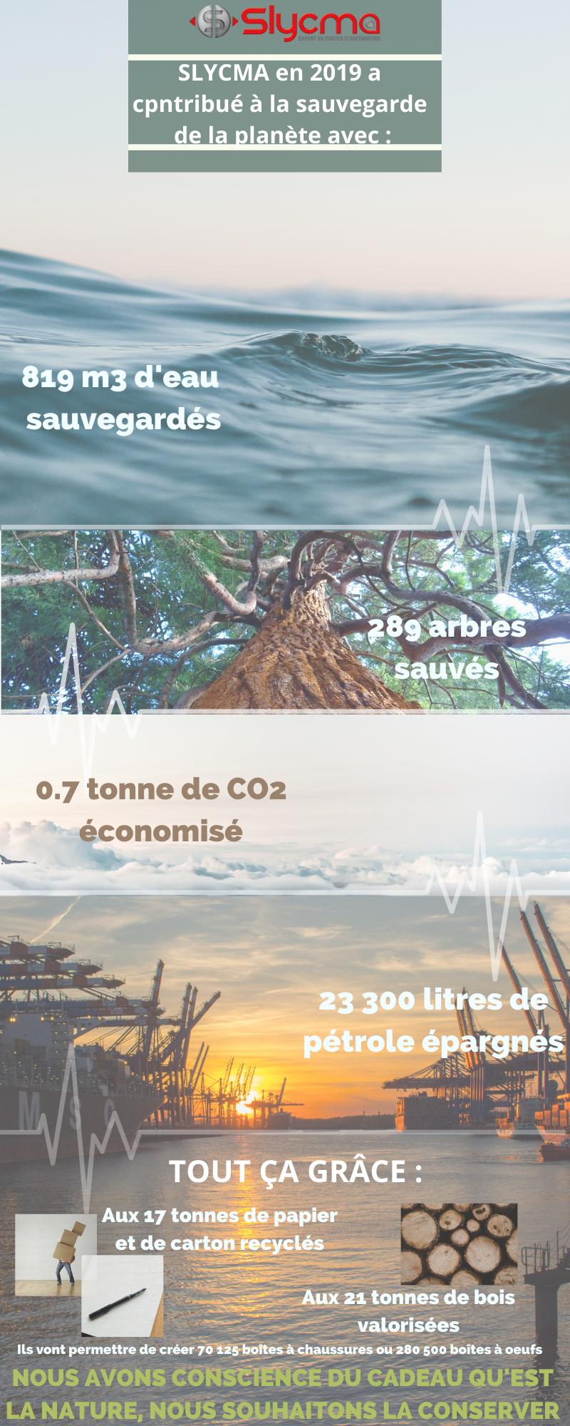 Infographie engagement environnement Slycma